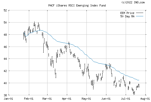 iShares MSCI Emerging Index Fund (PACF:EEM) Exchange Traded Fund (ETF) Chart