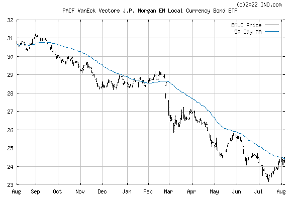 Vaneck Vectors JP Morgan EM LOC Currency Bond (PACF:EMLC) Exchange Traded Fund (ETF) Chart