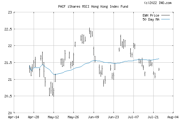 iShares MSCI Hong Kong Index Fund (PACF:EWH) Exchange Traded Fund (ETF) Chart
