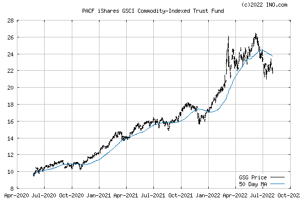 iShares GSCI Commodity-Indexed Trust Fund (PACF:GSG) Exchange Traded Fund (ETF) Chart