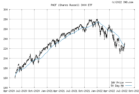 iShares Russell 3000 ETF (PACF:IWV) Exchange Traded Fund (ETF) Chart