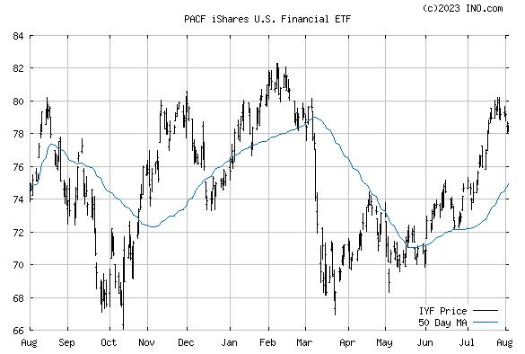 iShares US Financial ETF (PACF:IYF) Exchange Traded Fund (ETF) Chart