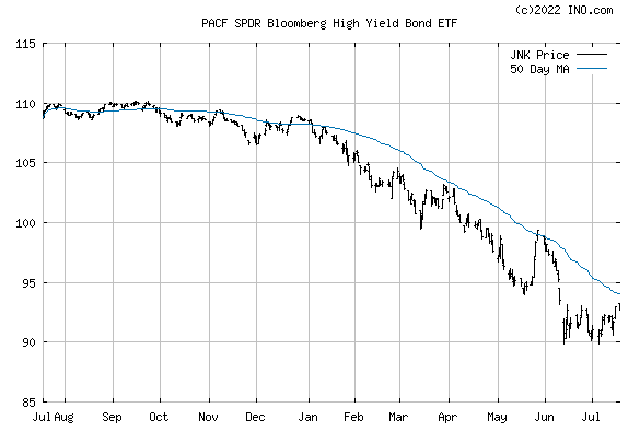 SPDR Bloomberg Barclays High Yield Bond ETF (PACF:JNK) Exchange Traded Fund (ETF) Chart