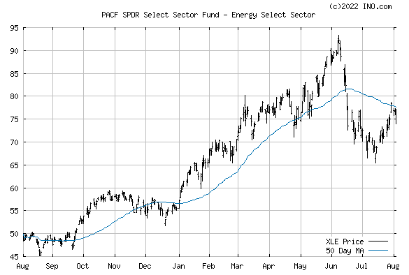 SPDR Select Sector Fund - Energy (PACF:XLE) Exchange Traded Fund (ETF) Chart