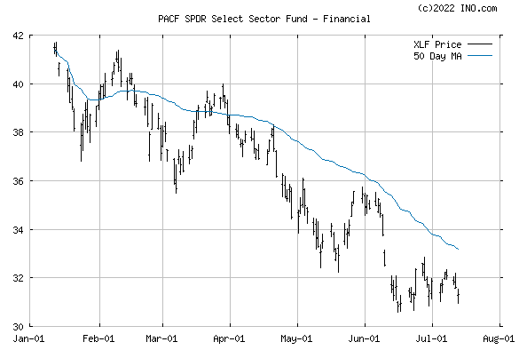 SPDR Select Sector Fund - Financial (PACF:XLF) Exchange Traded Fund (ETF) Chart
