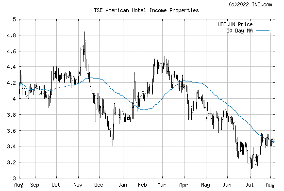 Hot Un Stock >> American Hotel Income Properties Tse Hot Un Stock Chart