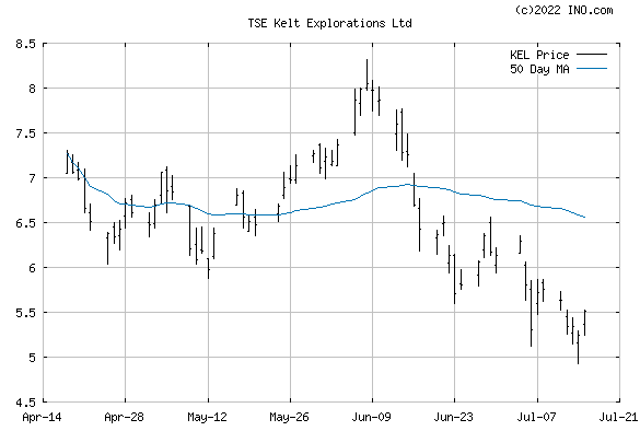Kelt Explorations Ltd (TSE:KEL) Stock Chart