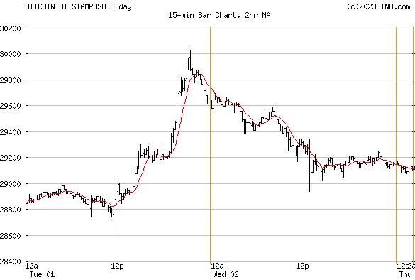 Bitcoin BTC Bitstamp (BITCOIN:BITSTAMPUSD) Bitcoin Chart