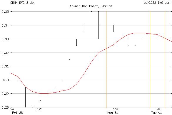 Dynasty Gold Corp (CDNX:DYG) Stock Chart