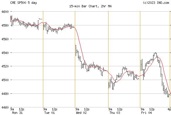 S&P 500 (CME:SP500) Index Chart