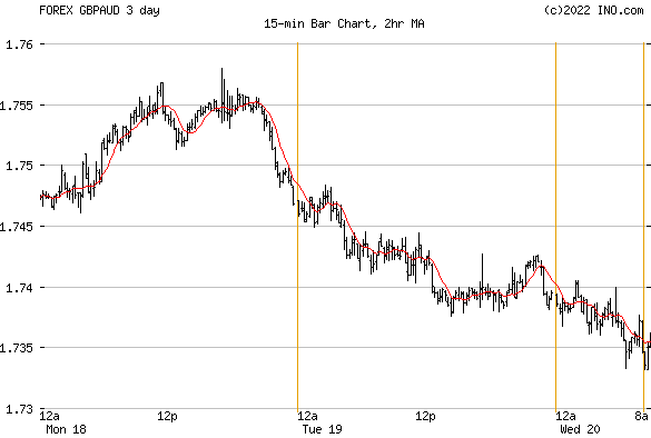British Pound/Australian Dollar (FOREX:GBPAUD) FOREX Foreign Exchange and Precious Metals Chart