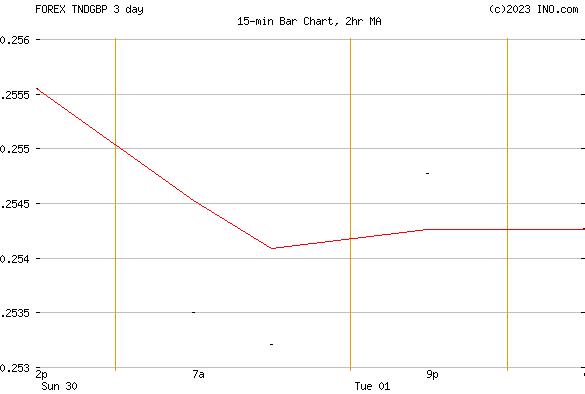 Tunisian Dinar/British Pound (FOREX:TNDGBP) FOREX Foreign Exchange and Precious Metals Chart