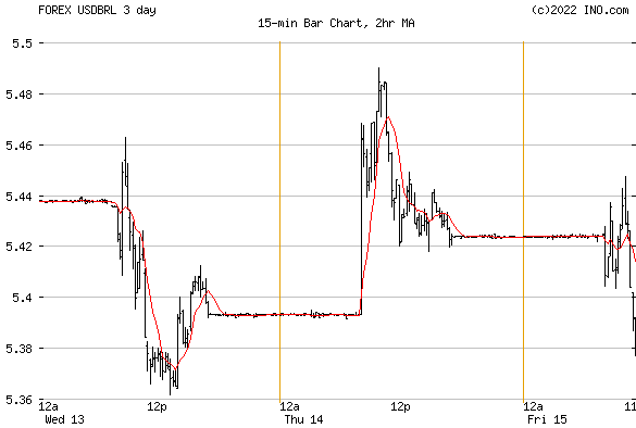 Ma10 forex