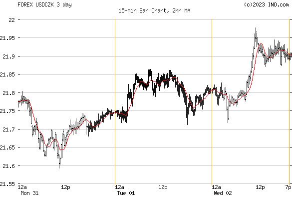 US Dollar/Czech Koruna (FOREX:USDCZK) FOREX Foreign Exchange and Precious Metals Chart