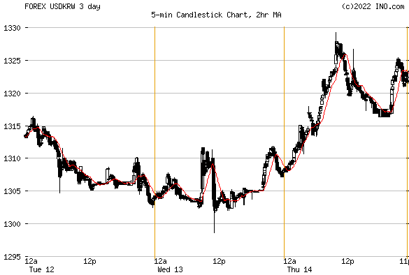 US Dollar/South Korean Won (FOREX:USDKRW) FOREX Foreign Exchange and Precious Metals Chart