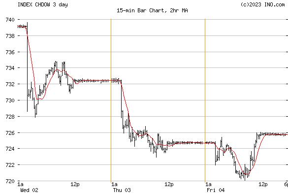 DJ SWITZERLAND STOCK INDEX (INDEX:CHDOW) Index Chart