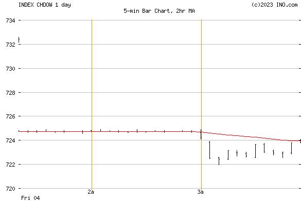 Dow Jones Switzerland Index (INDEX:CHDOW) Index Chart