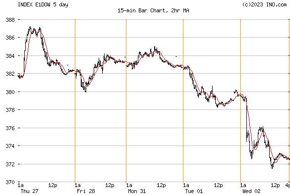 Dow Jones Europe Index (INDEX:E1DOW) Index Chart