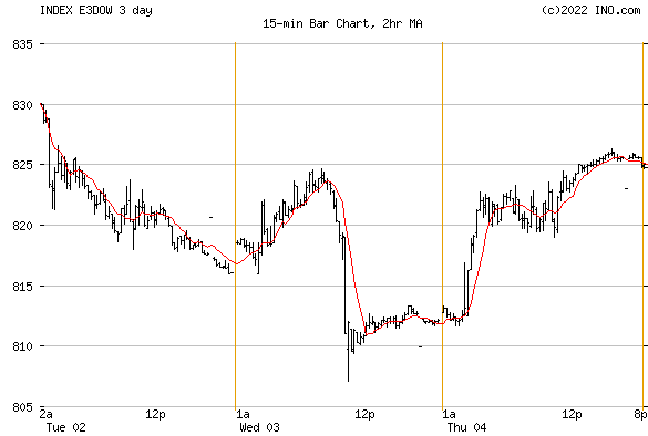 DJ EASTERN EUROPE STOCK INDEX (INDEX:E3DOW) Index Chart
