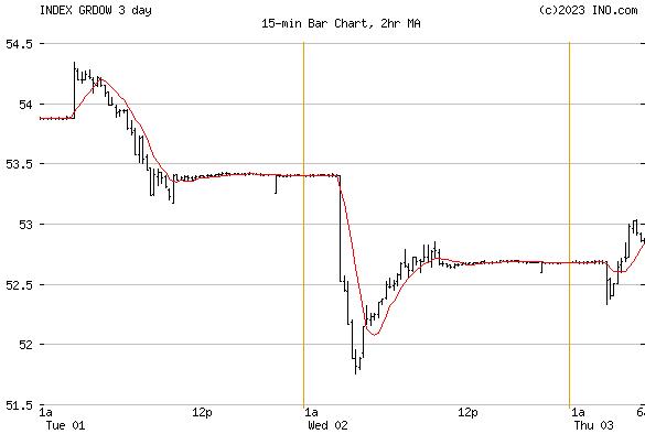 DJ GREECE STOCK INDEX (INDEX:GRDOW) Index Chart