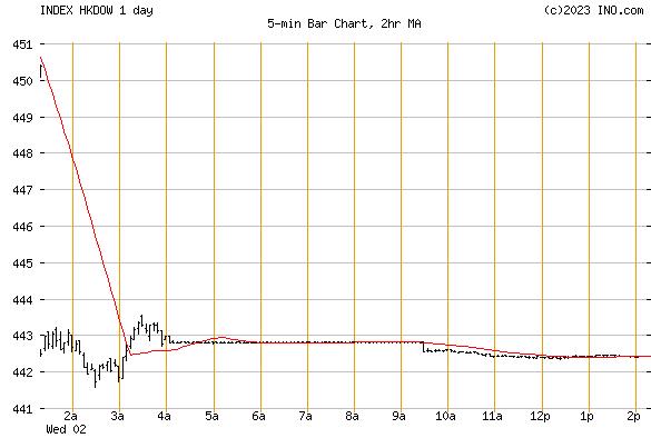 Dow Jones Hong Kong Index (INDEX:HKDOW) Index Chart
