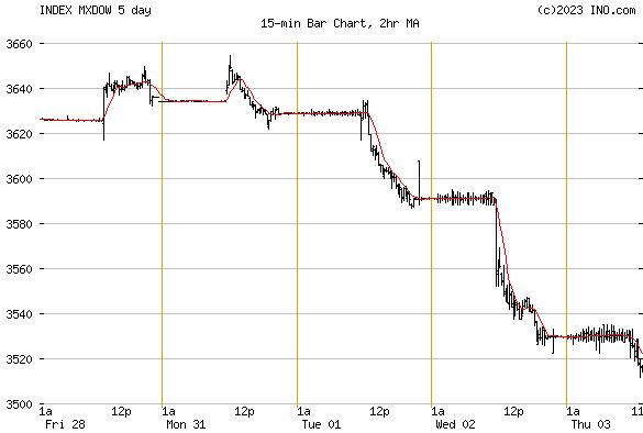 Dow Jones Mexico Index (INDEX:MXDOW) Index Chart