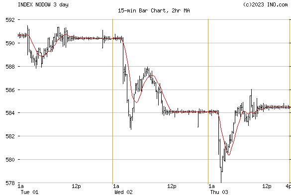 DJ NORWAY STOCK INDEX (INDEX:NODOW) Index Chart