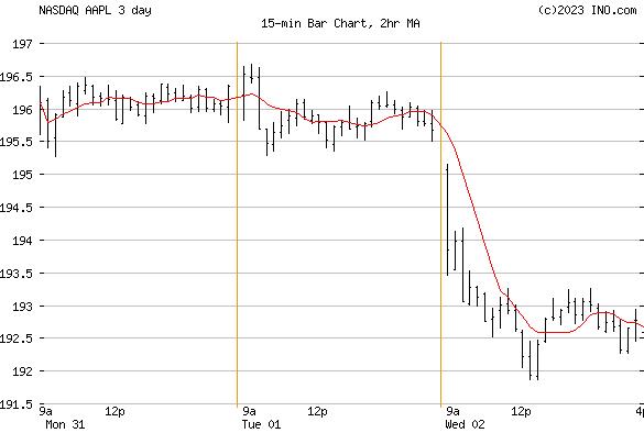 Apple, Inc (NASDAQ:AAPL) Stock Chart