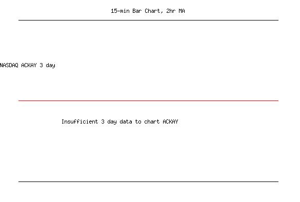Arcelik AS Unsp ADR (NASDAQ:ACKAY) Stock Chart