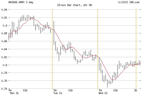 Amyris, Inc (NASDAQ:AMRS) Stock Chart