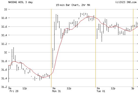Alpha and Omega Semiconductor Ltd (NASDAQ:AOSL) Stock Chart
