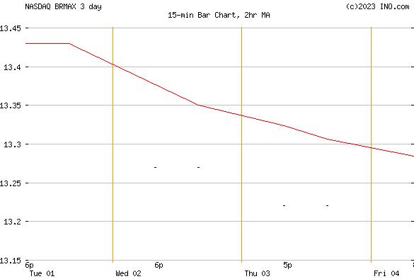 ISHARES RUSSELL MID-CAP INDEX FUND - CLASS A (NASDAQ:BRMAX) Mutual Chart