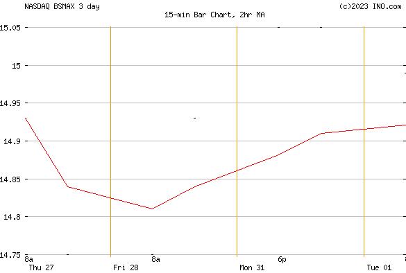 ISHARES RUSSELL SMALL/MID-CAP INDEX FUND - CLASS A (NASDAQ:BSMAX) Mutual Chart