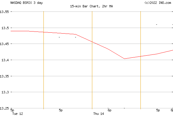 ISHARES RUSSELL SMALL/MID-CAP INDEX FUND - INSTITUTIONAL (NASDAQ:BSMIX) Mutual Chart