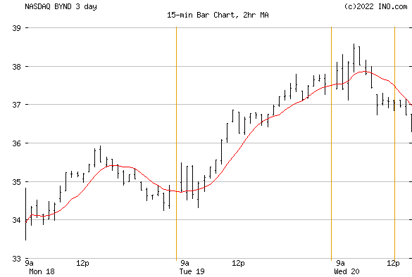 Beyond Meat, Inc. (NASDAQ:BYND) Stock Chart