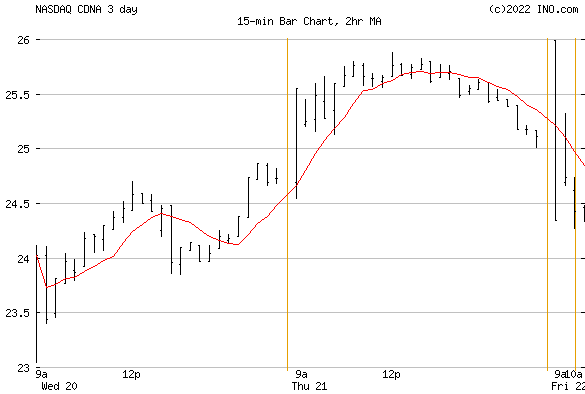 CareDx, Inc (NASDAQ:CDNA) Stock Chart