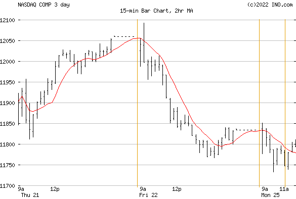 NASDAQ Composite (NASDAQ:COMP) Index Chart