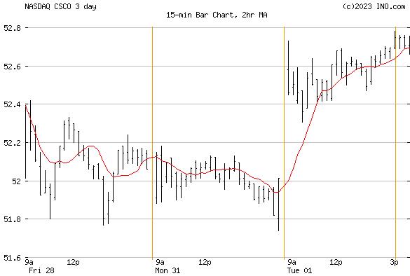 Cisco Systems, Inc (NASDAQ:CSCO) Stock Chart