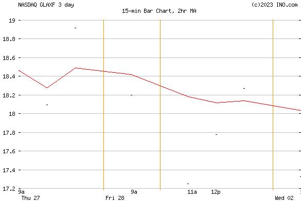 Glaxosmithkline Plc (NASDAQ:GLAXF) Stock Chart