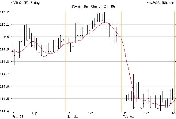 iShares 3-7 Year Treasury Bond ETF (NASDAQ:IEI) Stock Chart