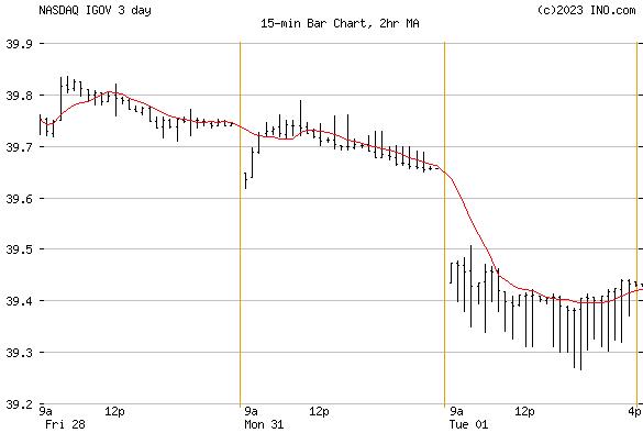 iShares Intl Treasury Bond ETF (NASDAQ:IGOV) Exchange Traded Fund (ETF) Chart