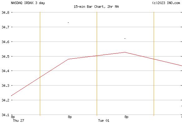 ISHARES RUSSELL 3000 ETF 529 PORTFOLIO CL AG (NASDAQ:IRDAX) Mutual Chart