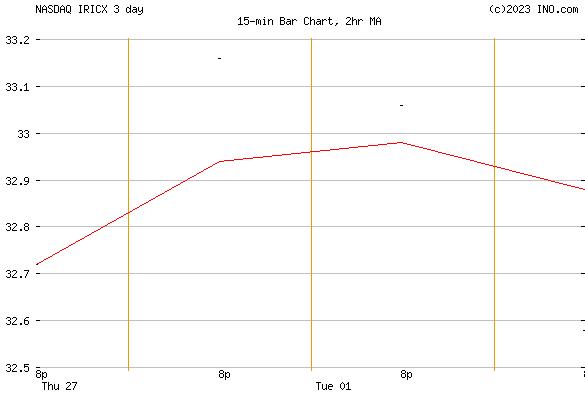 ISHARES RUSSELL 1000 ETF 529 PORTFOLIO CL E (NASDAQ:IRICX) Mutual Chart