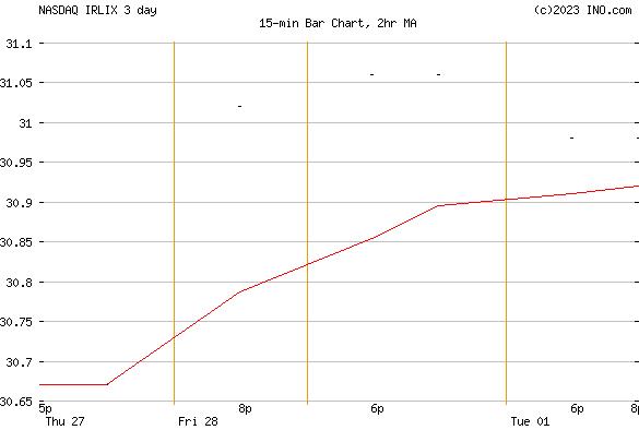 VOYA RUSSELL LARGE CAP INDEX PORTFOLIO ADVISER (NASDAQ:IRLIX) Mutual Chart