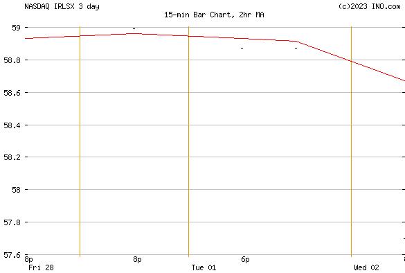 VOYA RUSSELL LARGE CAP GROWTH INDEX PORTFOLIO SERVICE (NASDAQ:IRLSX) Mutual Chart