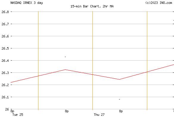 ISHARES RUSSELL 2000 ETF 529 PORTFOLIO CLASS I (NASDAQ:IRNEX) Mutual Chart