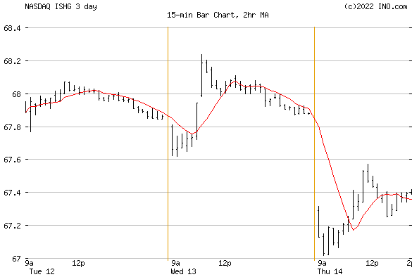 iShares 1-3 Year Intl Treasury Bond ETF (NASDAQ:ISHG) Exchange Traded Fund (ETF) Chart