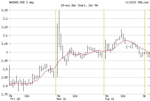 Kodiak Sciences, Inc (NASDAQ:KOD) Stock Chart