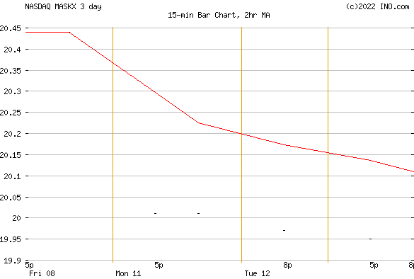 ISHARES RUSSELL 2000 SMALL-CAP INDEX FUND - INSTITUTIONAL (NASDAQ:MASKX) Mutual Chart