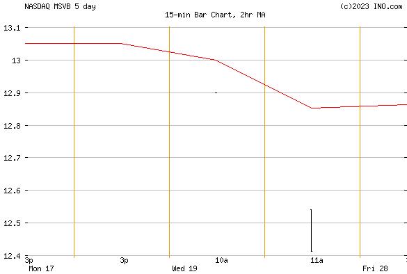 Mid-Southern Bancorp, Inc (NASDAQ:MSVB) Stock Chart